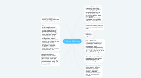 Mind Map: Problemas del Lenguaje