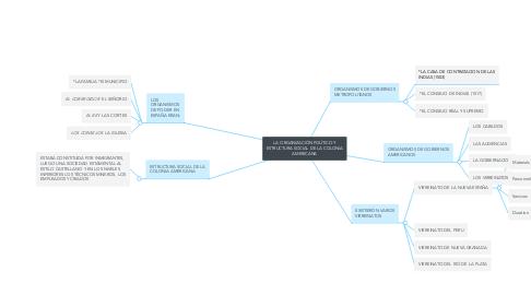 Mind Map: LA ORGANIZACIÓN POLÍTICO Y ESTRUCTURA SOCIAL DE LA COLONIA AMERICANA