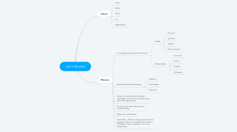 Mind Map: Josh's Mindset