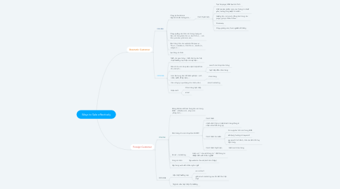 Mind Map: Ways to Sale effectively