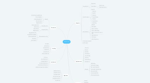 Mind Map: Trẻ hóa da