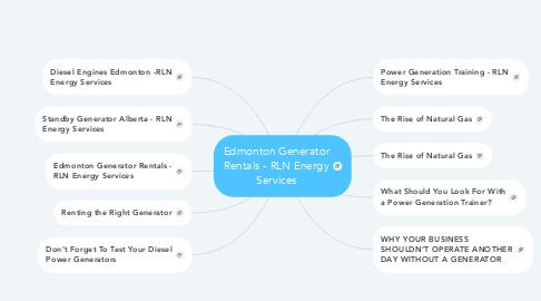 Mind Map: Edmonton Generator Rentals - RLN Energy Services