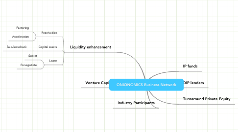 Mind Map: ONIONOMICS Business Network