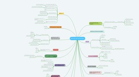 Mind Map: Melhorias de Produtividade