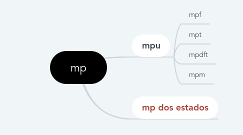 Mind Map: mp
