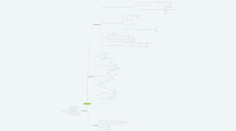 Mind Map: Ökosystem Wald
