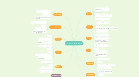 Mind Map: Los efectos de las drogas