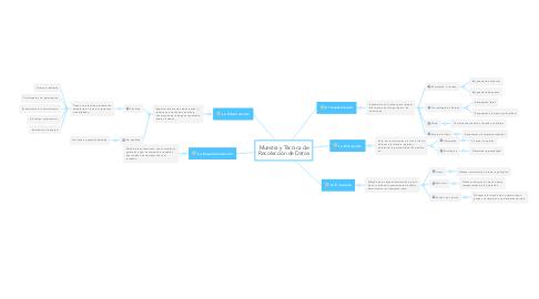 Mind Map: Muestra y Técnica de Recolección de Datos