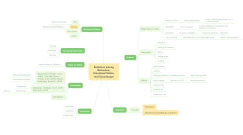 Mind Map: Relations among Behaviour, Emotional States, and Soundscape