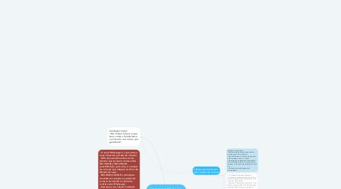 Mind Map: Contato por Whatsapp - Doce Lar