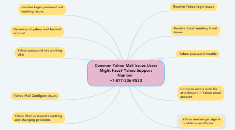 Mind Map: Common Yahoo Mail Issues Users Might Face? Yahoo Support Number  +1-877-336-9533