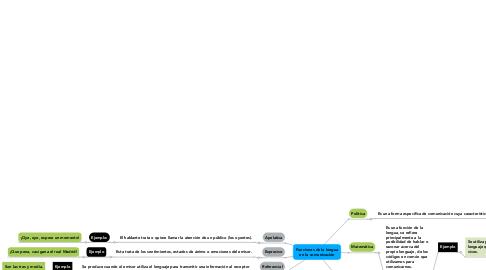 Mind Map: Funciones de la lengua en la comunicación