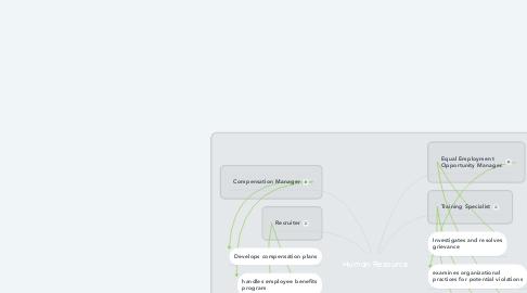 Mind Map: Human Resource
