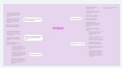 Mind Map: Código deontológico del Fisioterapeuta