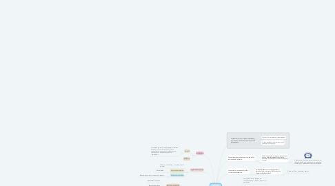 Mind Map: Como elaborar un proyecto?