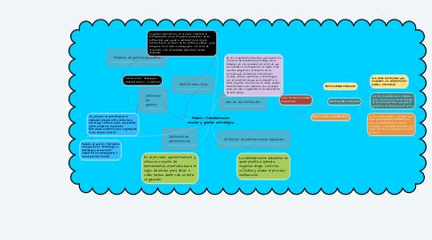 Mind Map: Modulo I. Administración escolar y gestión estratégica