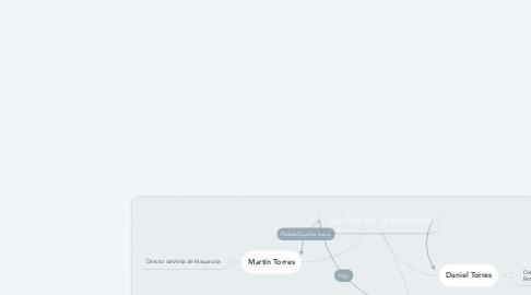 Mind Map: Dueños de la empresa