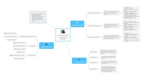 Mind Map: La clasificación de los derechos humanos