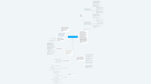 Mind Map: Paquetes termodinámicos