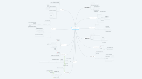 Mind Map: Exponentes de la Administración