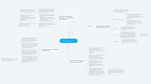 Mind Map: ISO/IEEE 42010:2011