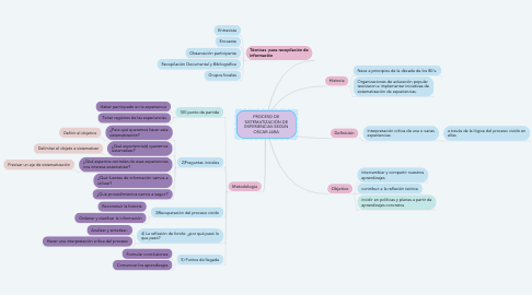 Mind Map: PROCESO DE SISTEMATIZACIÓN DE EXPERIENCIAS SEGÚN OSCAR JARA