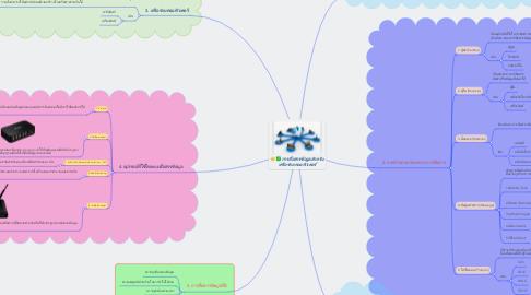 Mind Map: การสื่อสารข้อมูลสำหรับ เครือข่ายคอมพิวเตอร์