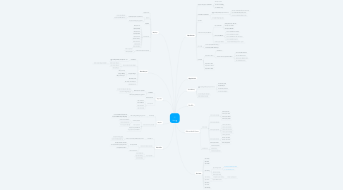 Mind Map: Mụn