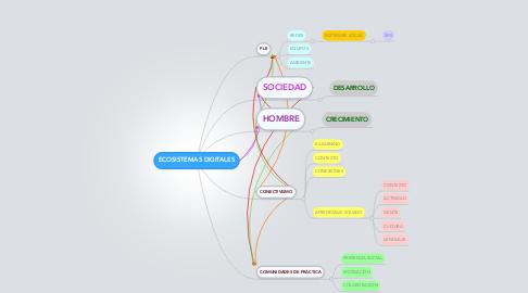 Mind Map: ECOSISTEMAS DIGITALES