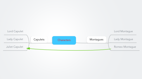 Mind Map: Characters