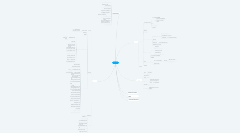 Mind Map: UCSL BPR