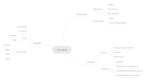 Mind Map: I-Product