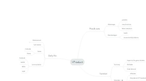 Mind Map: I-Product
