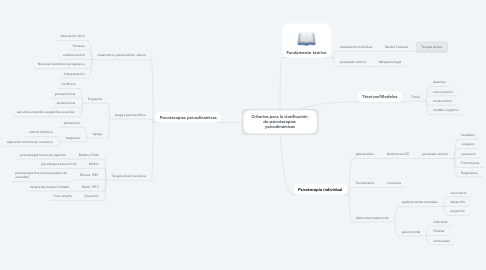 Mind Map: Criterios para la clasificación  de psicoterapias  psicodinámicas
