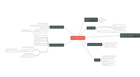 Mind Map: Tournament Brackets