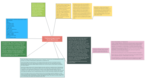 Mind Map: Posthemorrhagic Anemia (Acute Blood Loss)
