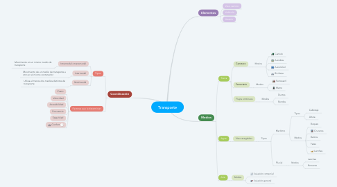 Mind Map: Transporte