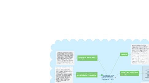 Mind Map: APLICACIÓN DE LA ADMINISTRACIÓN ESTRATÉGICA EN LAS ORGANIZACIONES