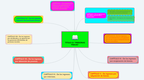 """Mind Map: TITULO IV """"PERSONAS FÍSICAS"""""""
