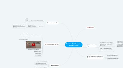 Mind Map: Teoría de las situaciones  Guy Brousseau