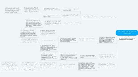 """Mind Map: LAS CIENCIAS SOCIALES EN """"DISCUSION"""""""