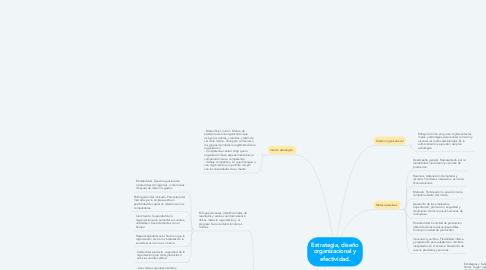 Mind Map: Estrategia, diseño organizacional y efectividad.