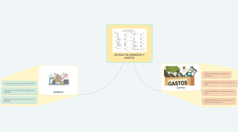 Mind Map: ESTADO DE INGRESOS Y GASTOS