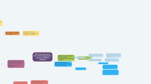 Mind Map: Fundamentos de la dirección estratégica de la empresa, ANÁLISIS INTERNO