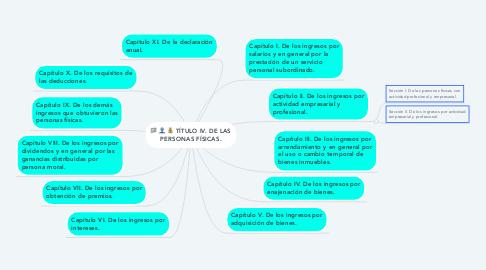 Mind Map: TÍTULO IV. DE LAS PERSONAS FÍSICAS.
