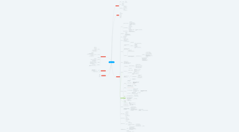 Mind Map: AIA서비스 개발