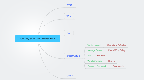 Mind Map: Fuze Day Sep/2011 - Python team