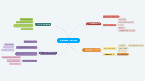 Mind Map: KONSELING ADLERIAN