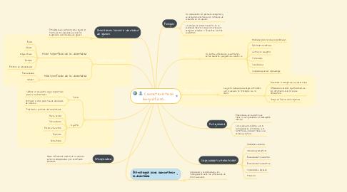Mind Map: Características biográficas