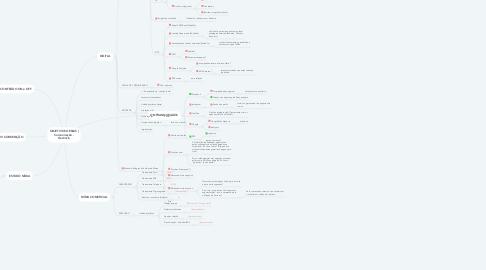 Mind Map: OBJETIVOS GERAIS | Comunicação - Gerência